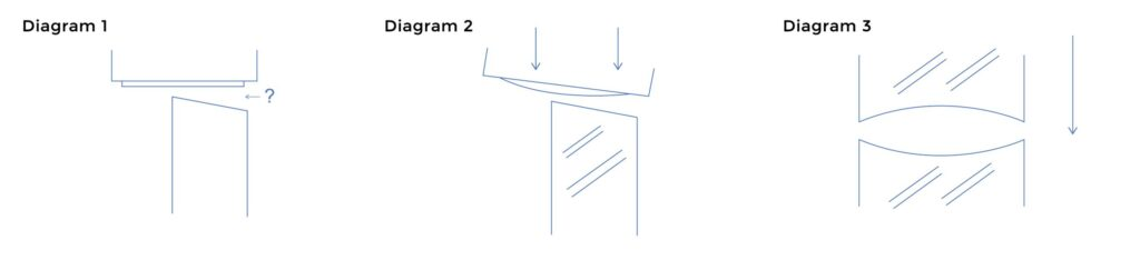 Diagram of an edge out of square being corrected with a plane with a straight blade